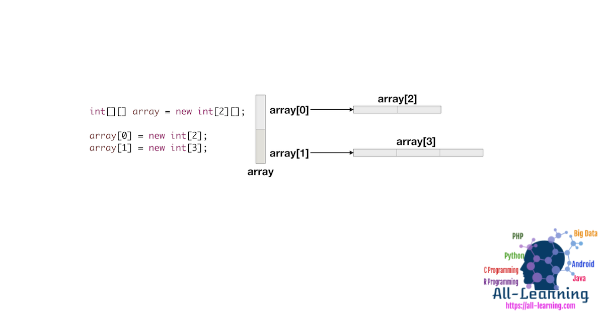java-two-dimensional-array-diagram