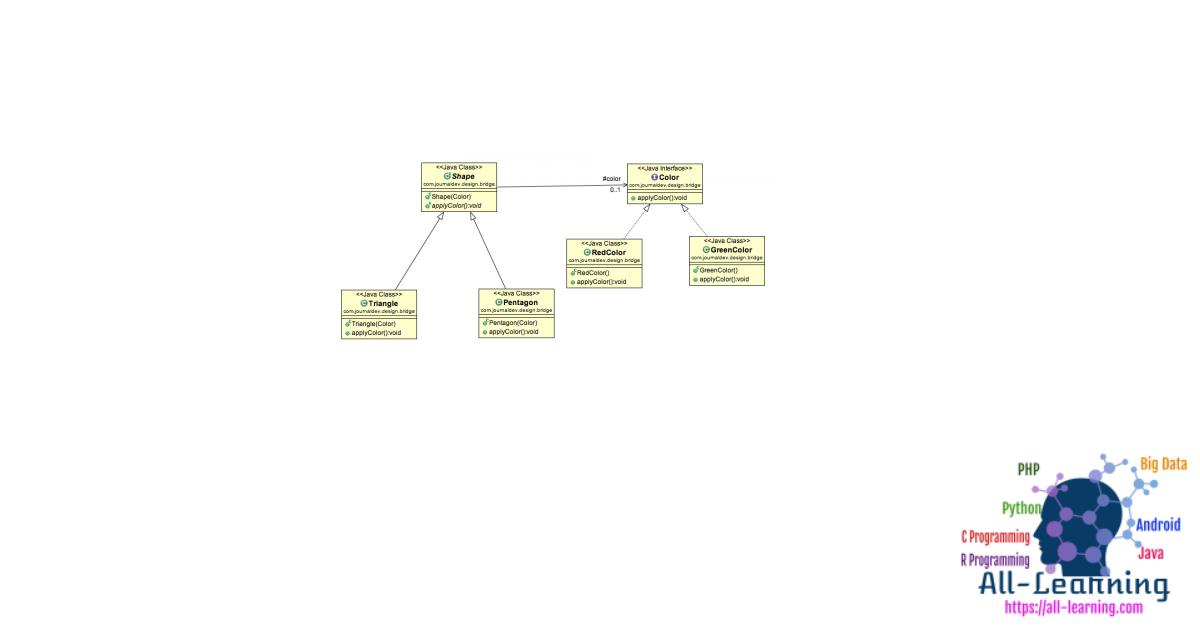 Bridge Design Pattern in Java Example