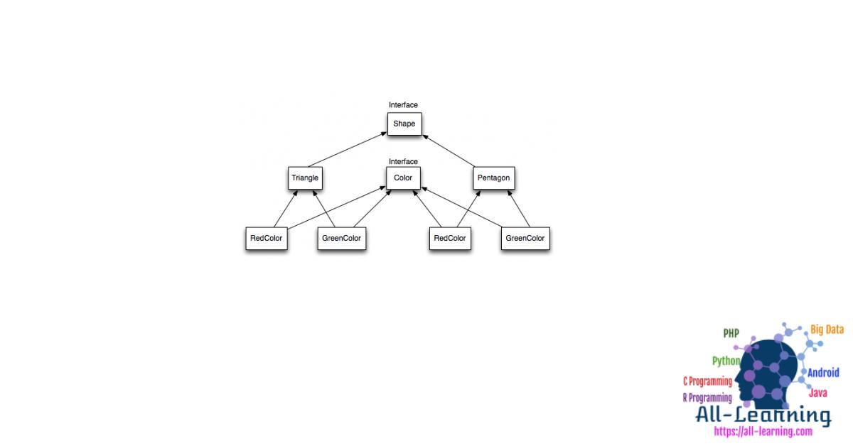 Bridge-Interface-Hierarchy
