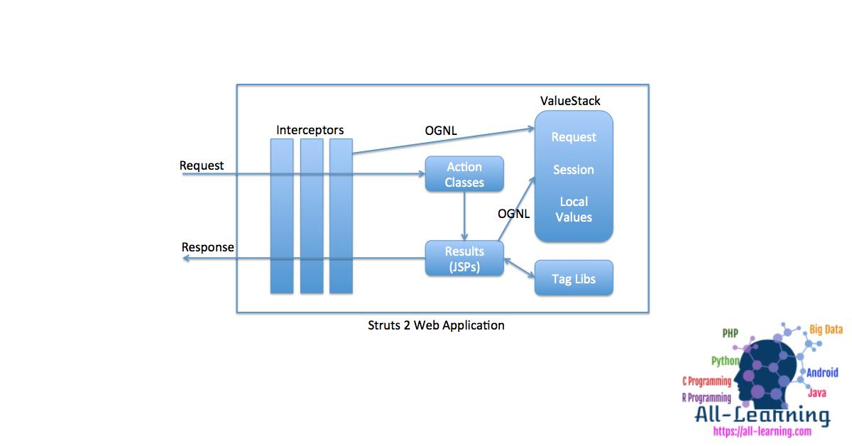 Struts-2-Architecture-Diagram