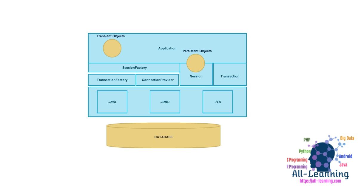 Hibernate-Architecture-Diagram