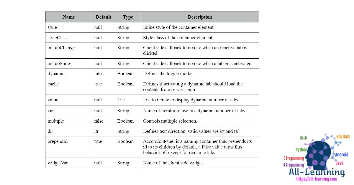AccordionPanel-Attributes-Section-A