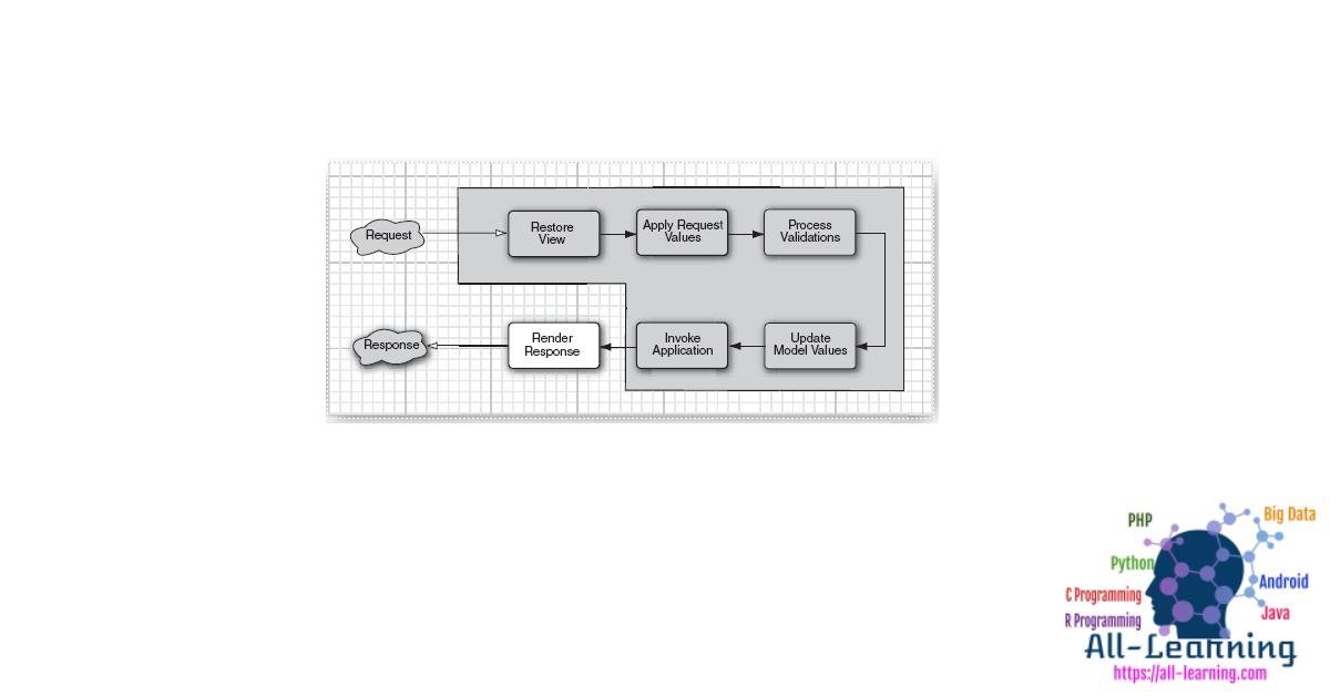 AjaxBehavior-Request-Phases