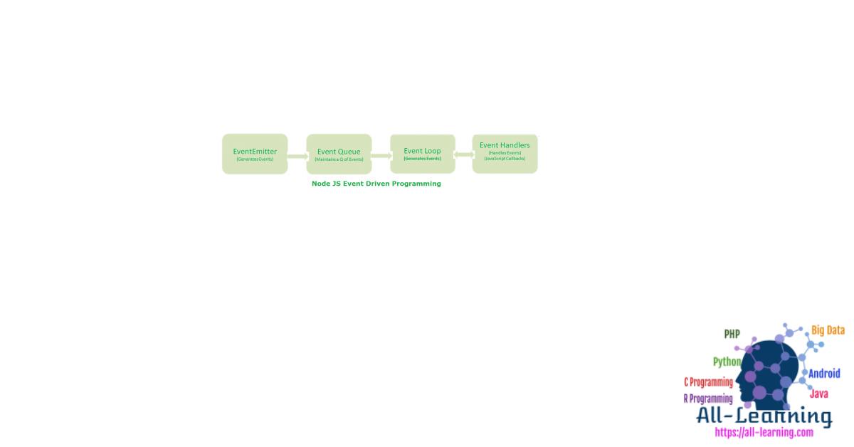 nodejs-event-driven-programming1-450x84