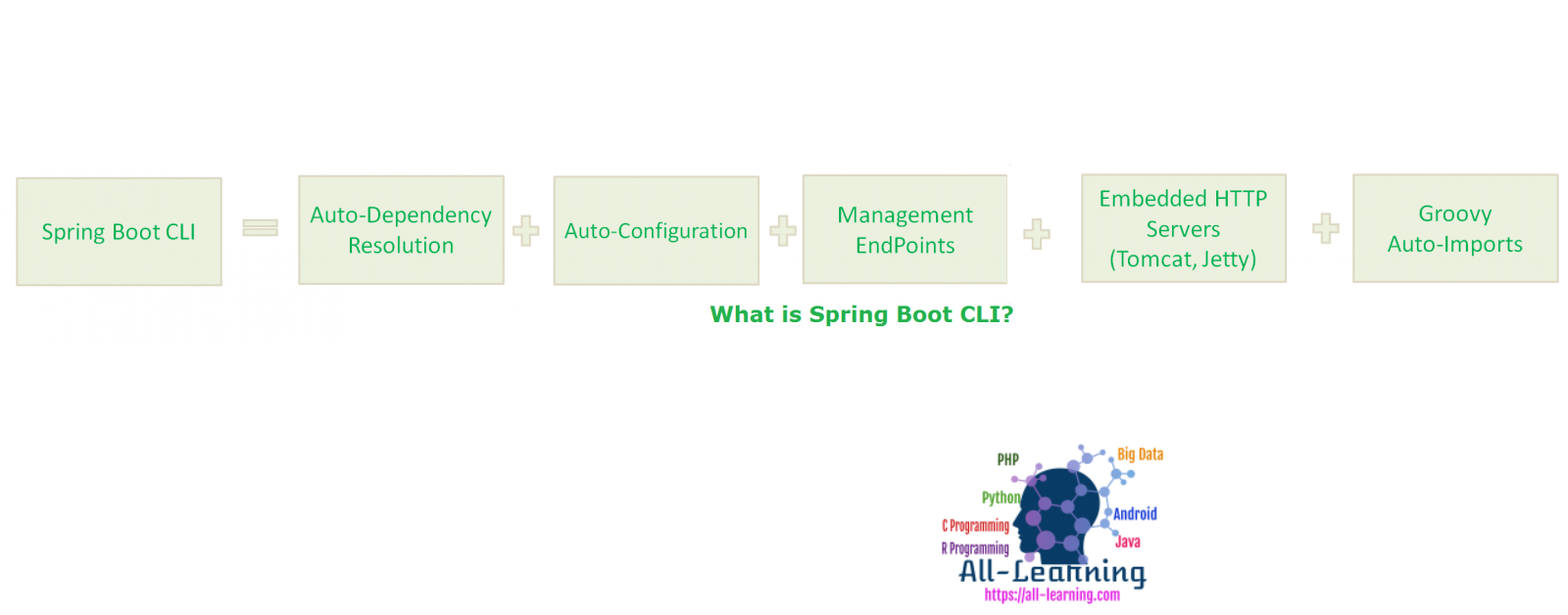 what-is-springboot-cli