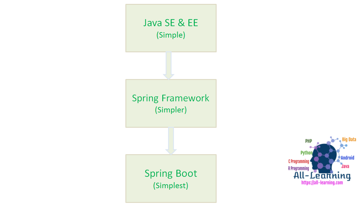 why-we-need-springboot