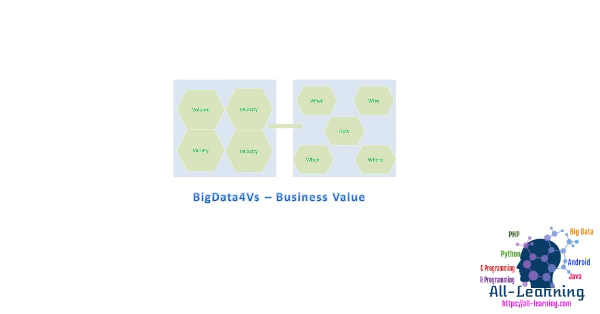 bigdata-4vs-businessvalue-450x260