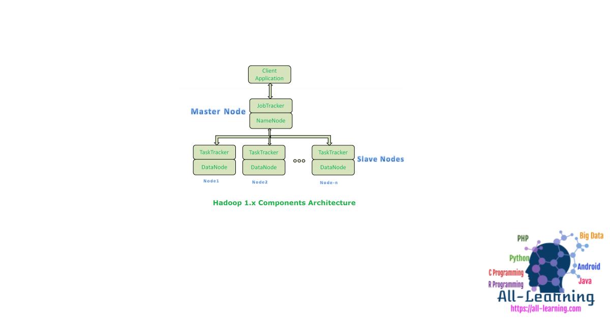 hadoop1.x-components-architecture-450x286
