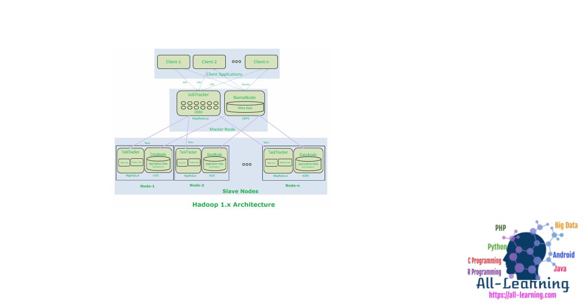 hadoop2.x-components-architecture-450x333