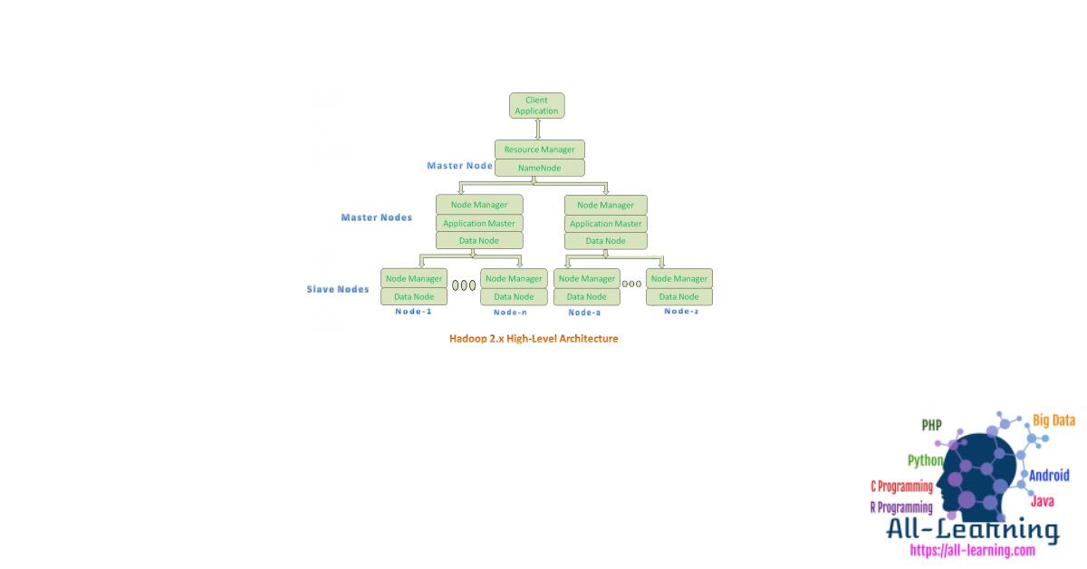 hadoop2.x-highlevel-architecture-450x289