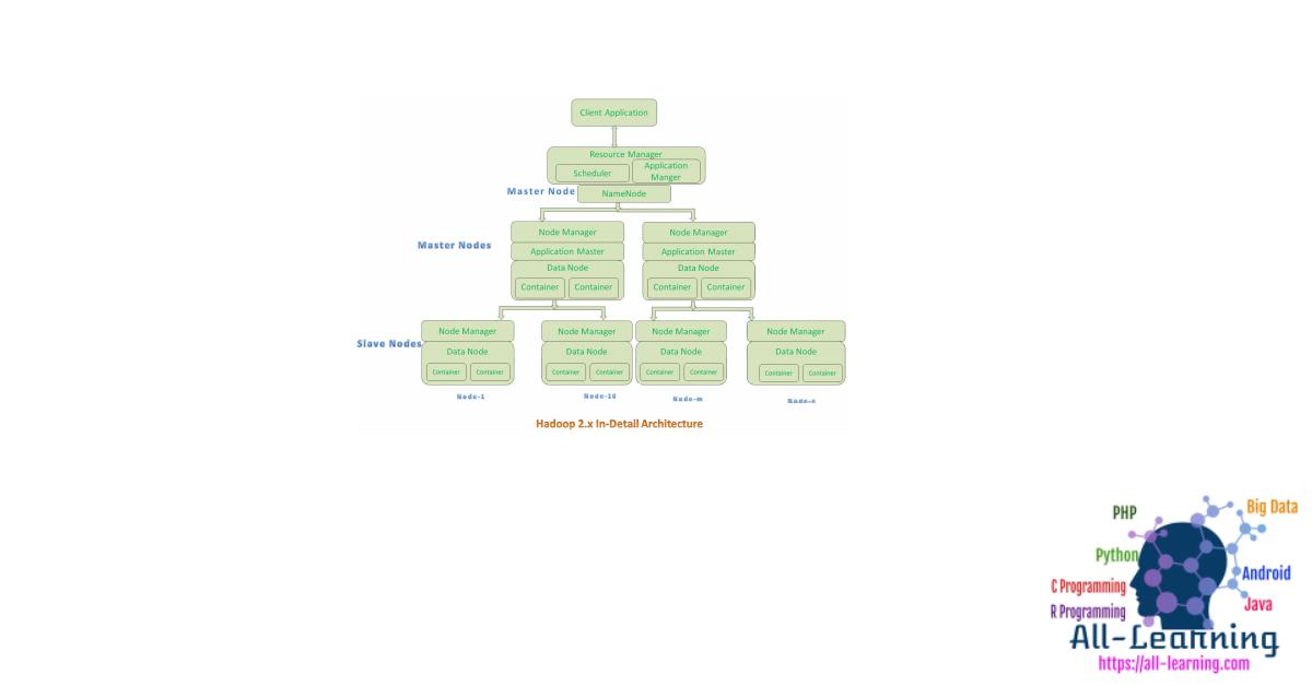 hadoop2.x-indetail-architecture-450x307