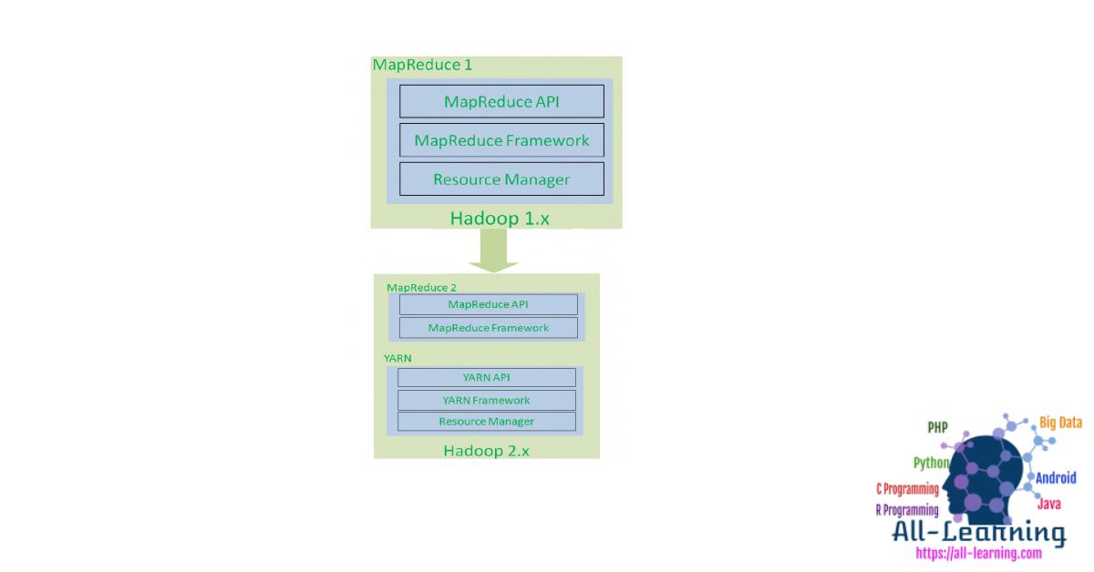 hadoop1_vs_hadoop2-312x450