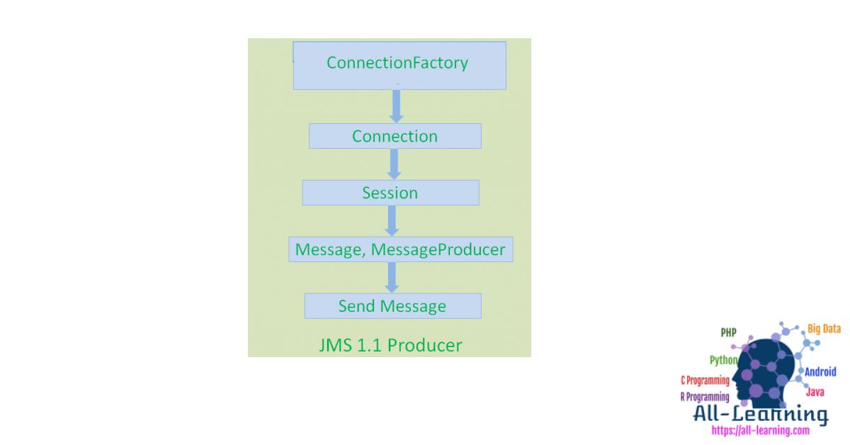 jms1.1_producer_steps-400x450
