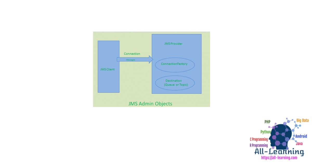 jms_admin_objects-450x290