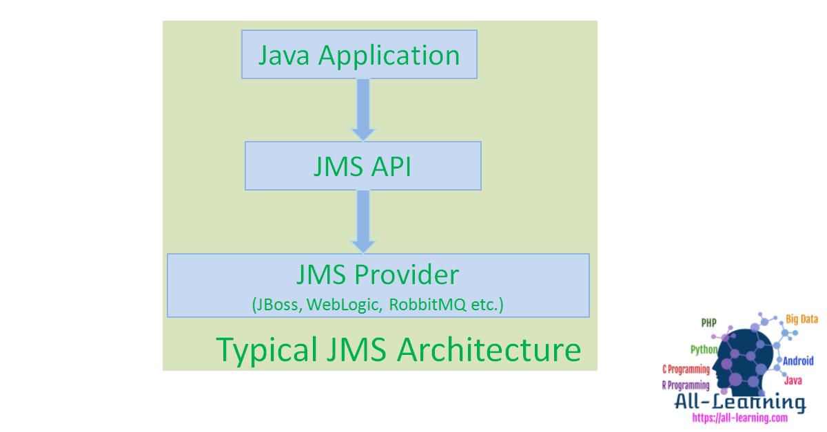 jms_basics_arc