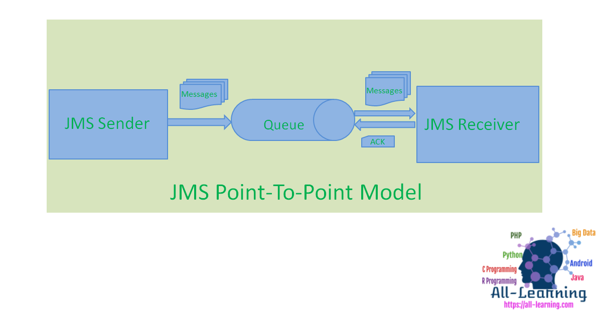 jms_messaging_models