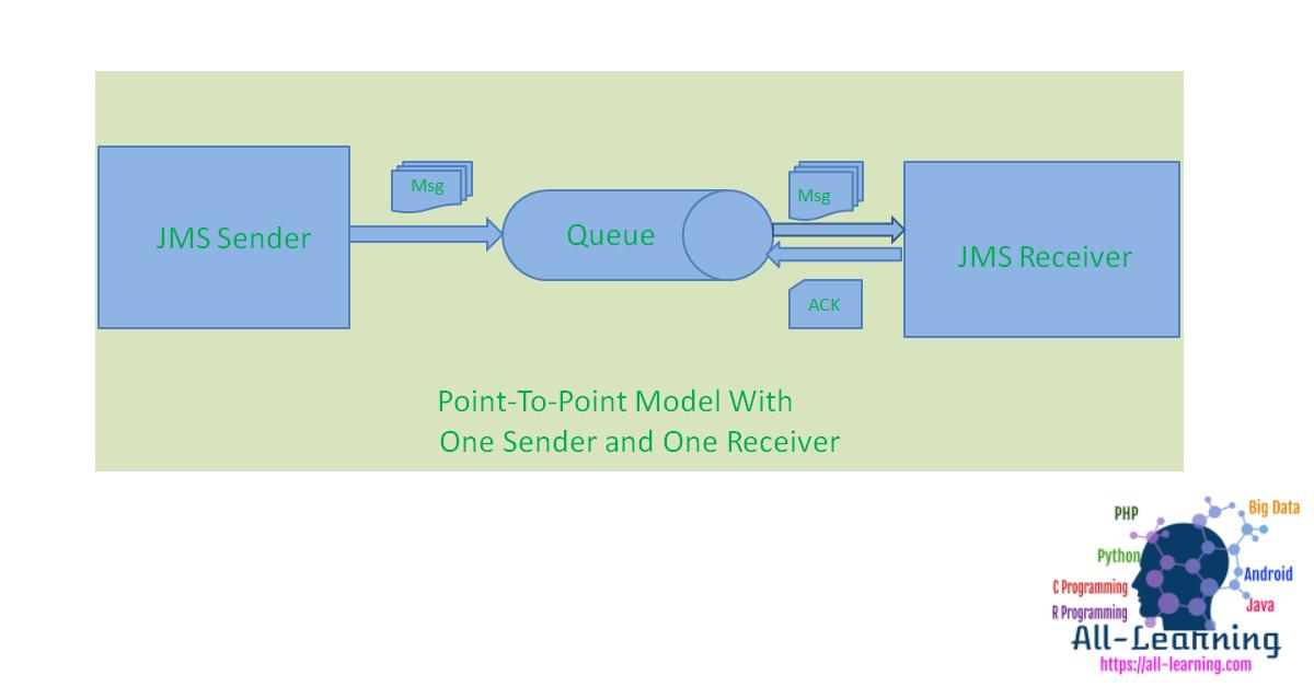 jms_p2p_approach1