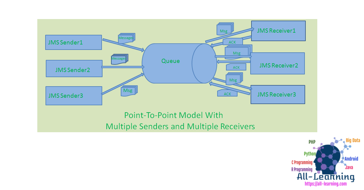 jms_p2p_approach3