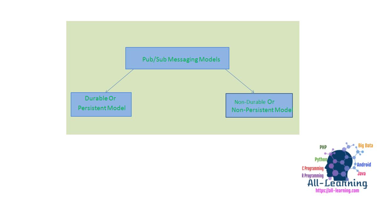 pub_sub_messaging_models