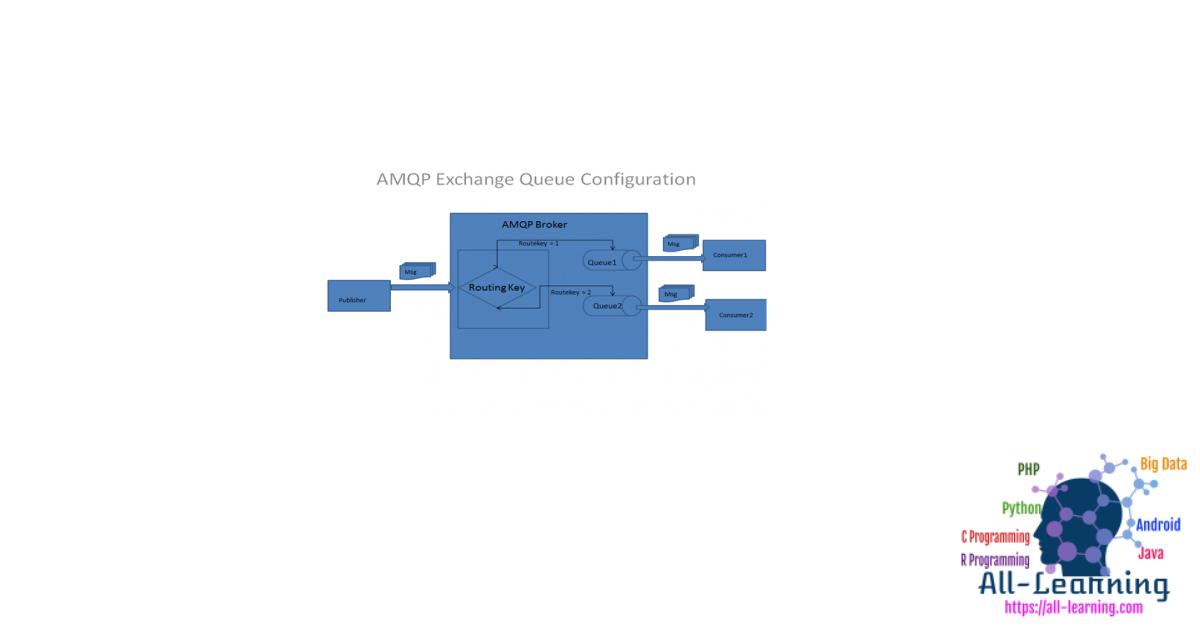 amqp_protocol
