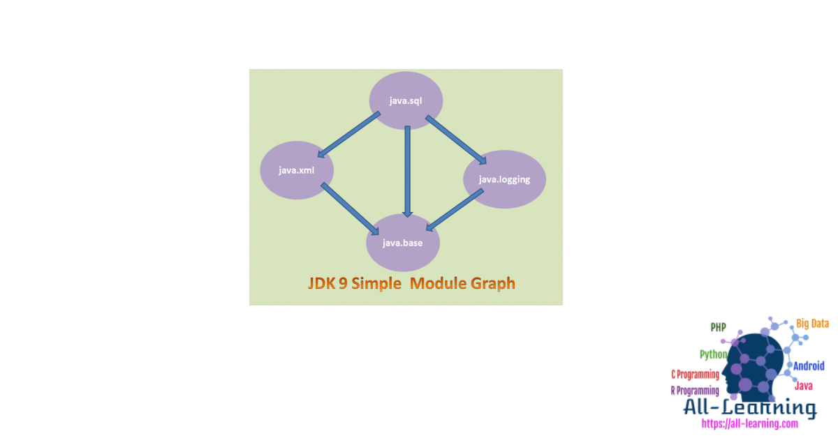 java9_module_graph-450x340