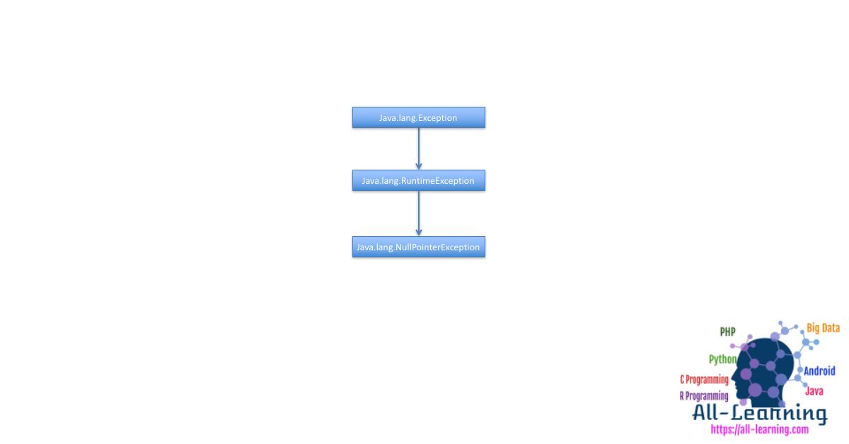 java-nullpointerexception-hierarchy