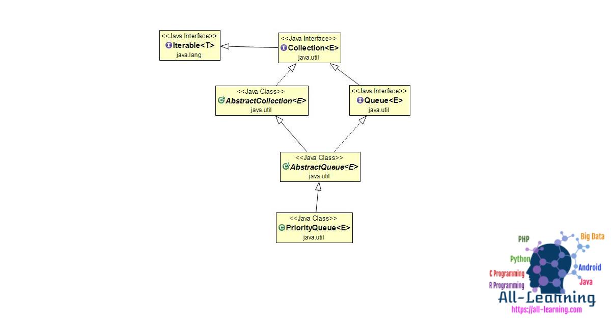 PriorityQueue-Class-Diagram
