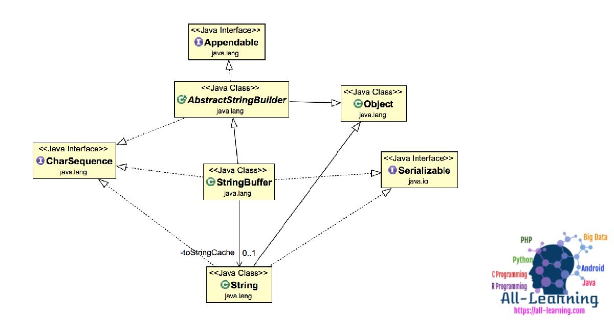 StringBuffer-in-Java