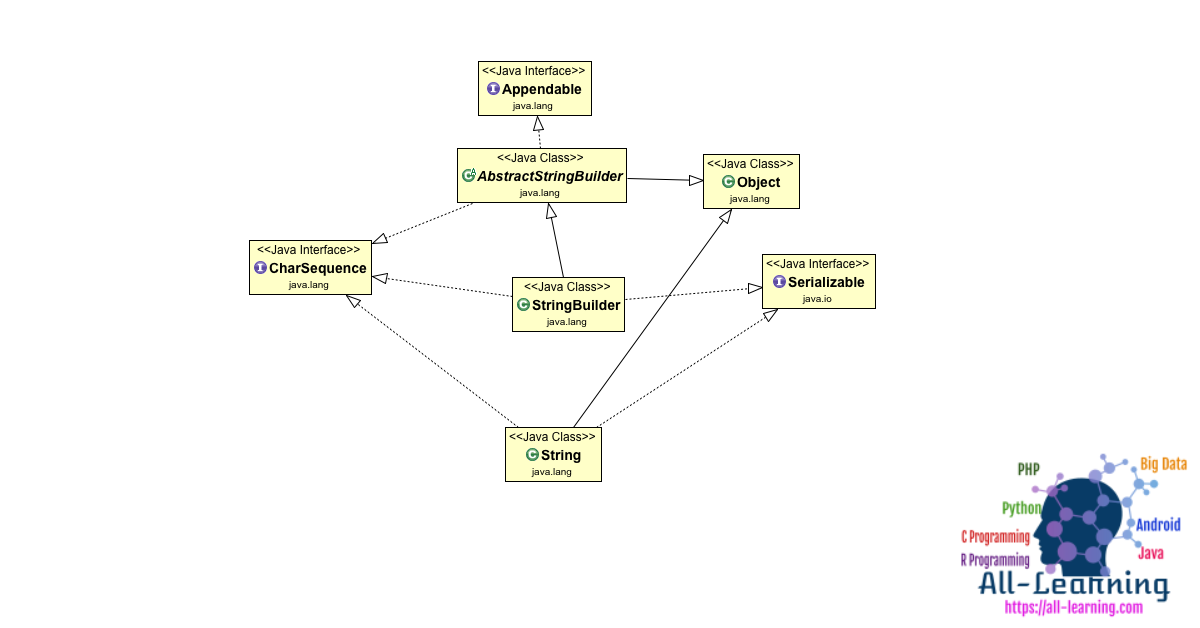 StringBuilder-Class-Diagram