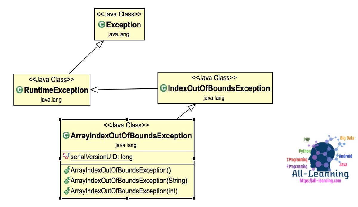 ArrayIndexOutOfBoundsException-Class-Diagram
