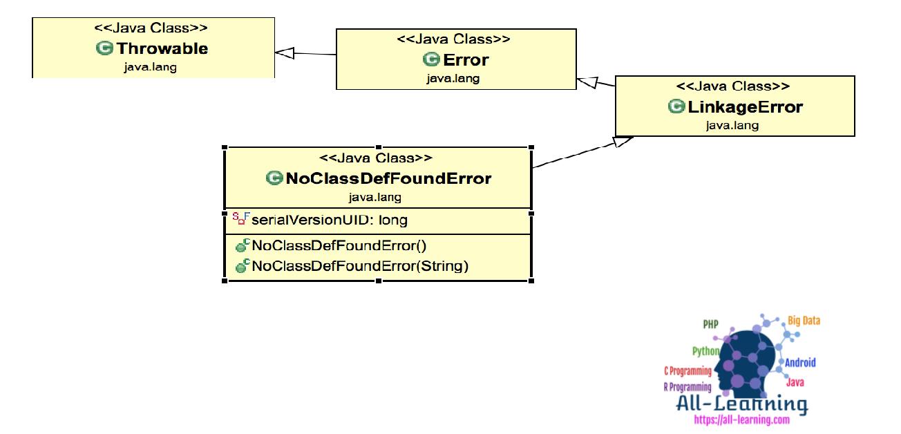 NoClassDefFoundError-Class-Diagram
