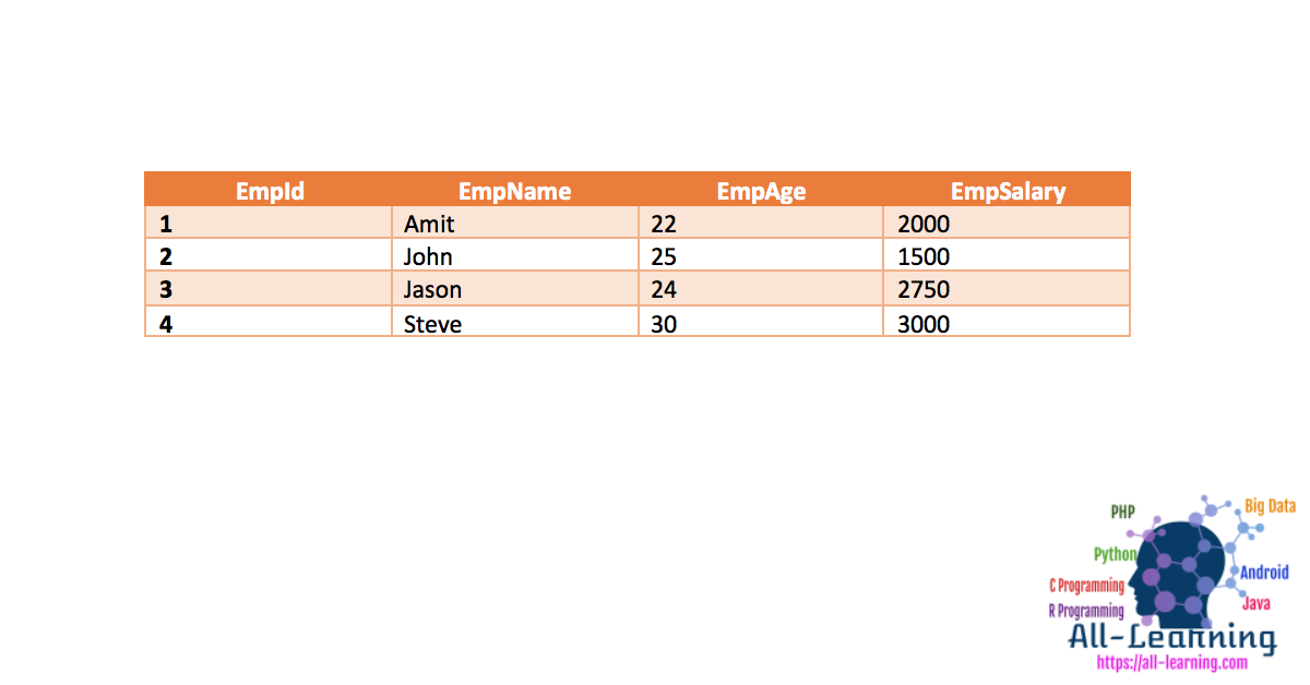 SQL-Select-Query-Example-Table