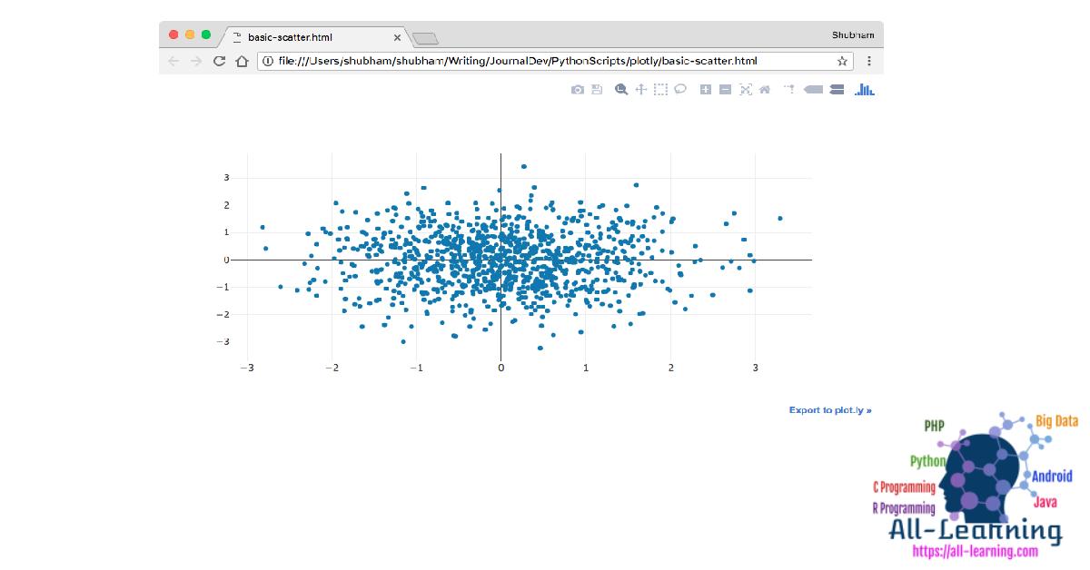 pyhton scatter graph