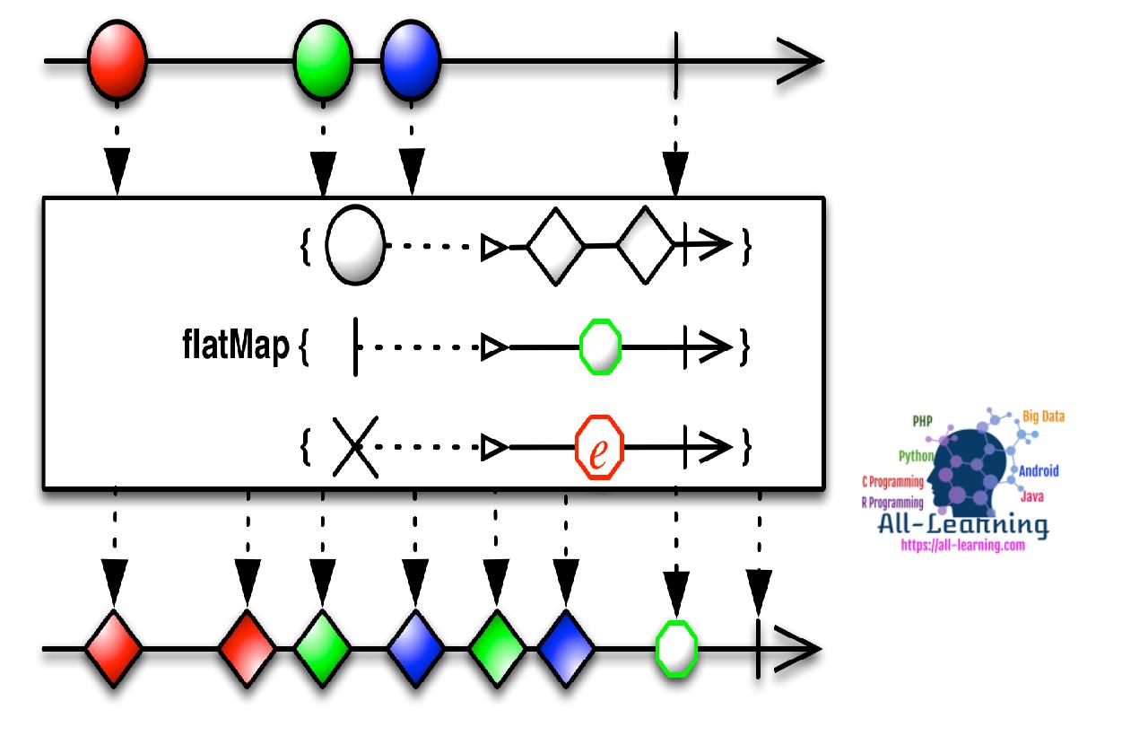 rxjava-flatmap-flow-1