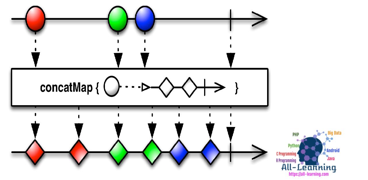 rxjava-switchMap-flow
