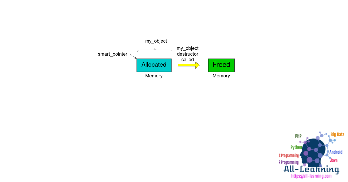 smart_ptr_example