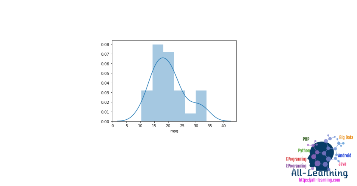 Data Visualization With Seaborn Distplot