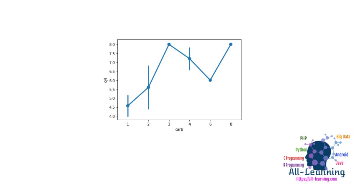 Data Visualization With Seaborn Barplot