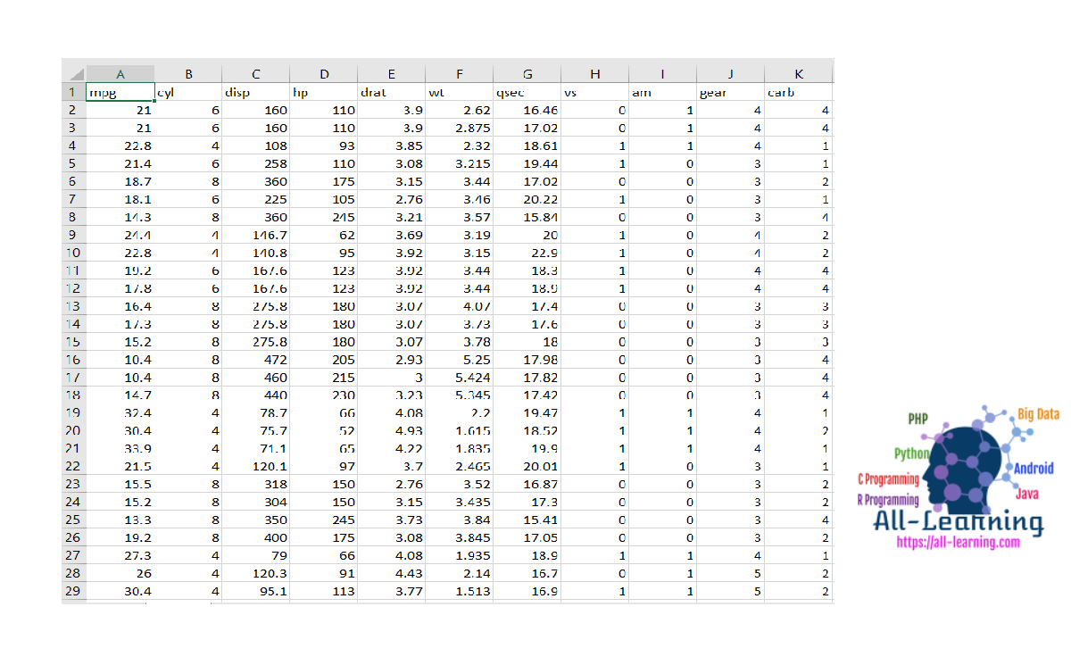 MTCARS Dataset