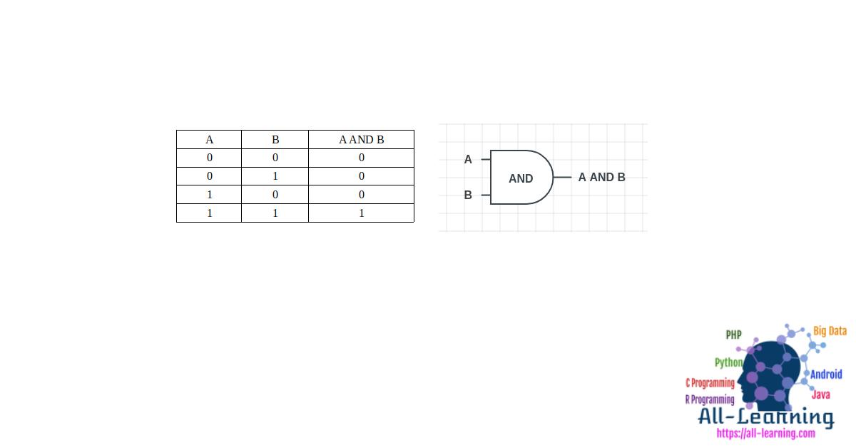 and_logic_gates