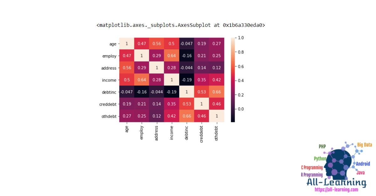 Correlation Regression Analysis in Python