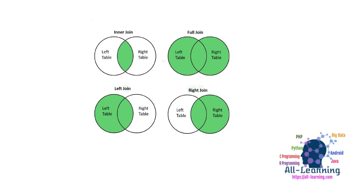 Python Pandas Dataframe Operations Summary